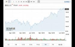 微软股价还能涨?专家:关键看云计算、PC